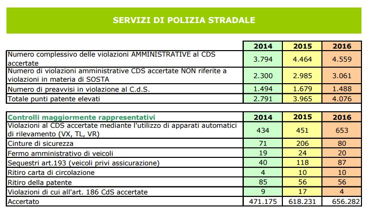 polizia pedemontana trend attività