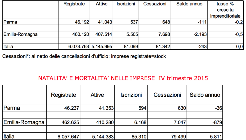 8 marzo: quasi 20mila imprese femminili Bologna, e aumentano