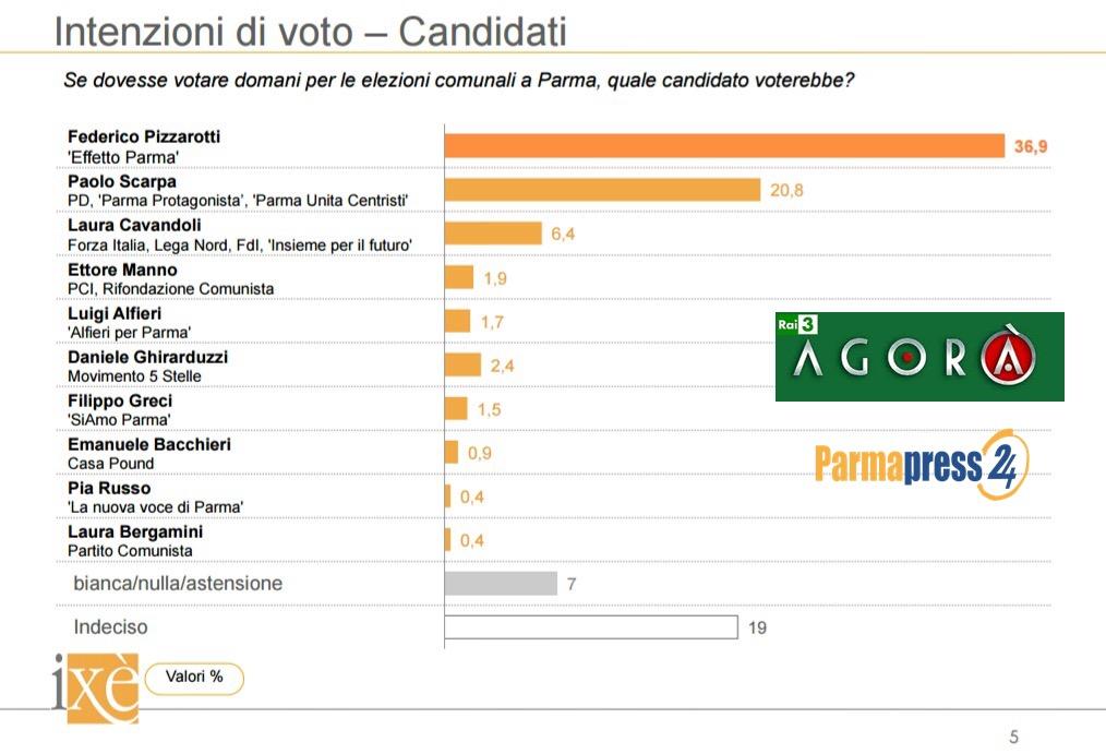 Matteo Renzi all'attacco: