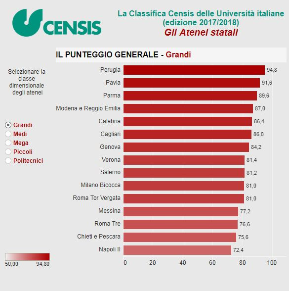 Censis, la classifica 2017 delle università. Bologna al top