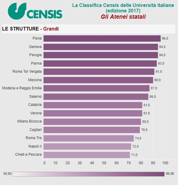 Bologna prima nella classifica delle università