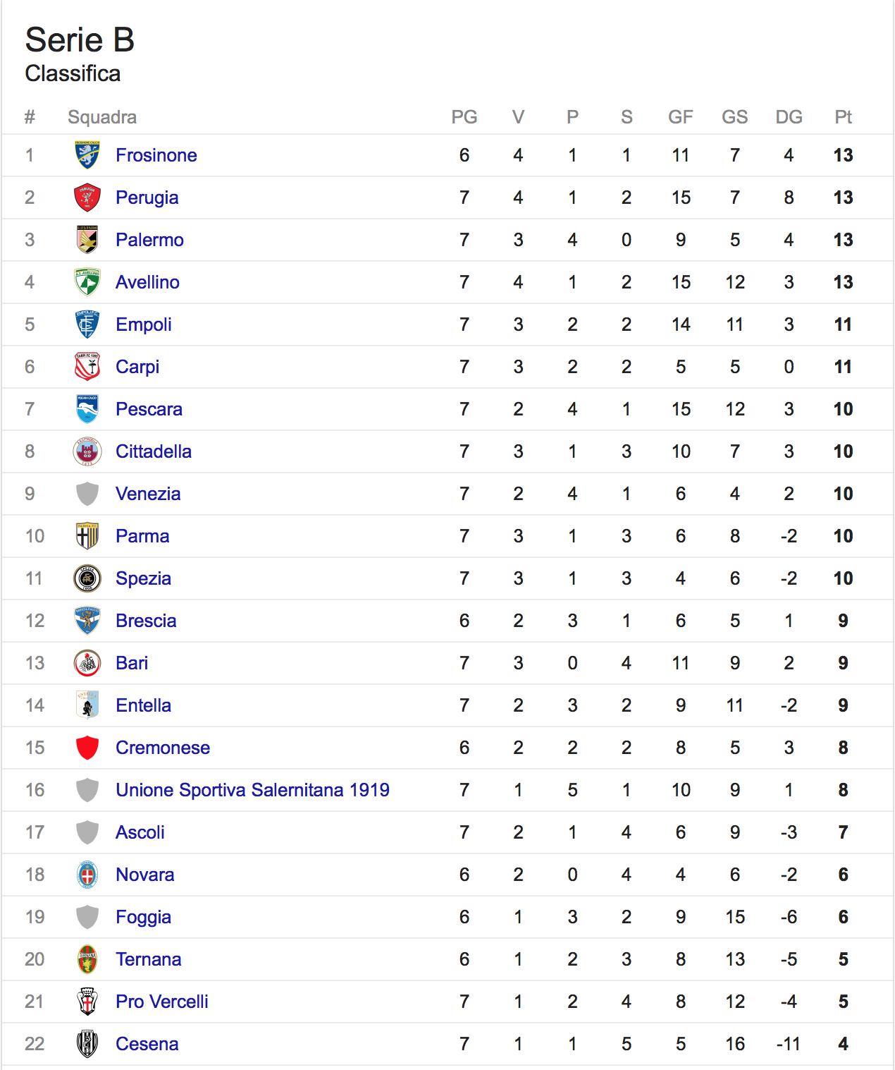 Serie B: in quattro in testa, c'è anche il Palermo. La classifica