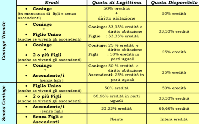 Successione legittima e testamento: cosa dice la legge - ParmaPress24